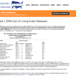 Cost of Living Index 2019